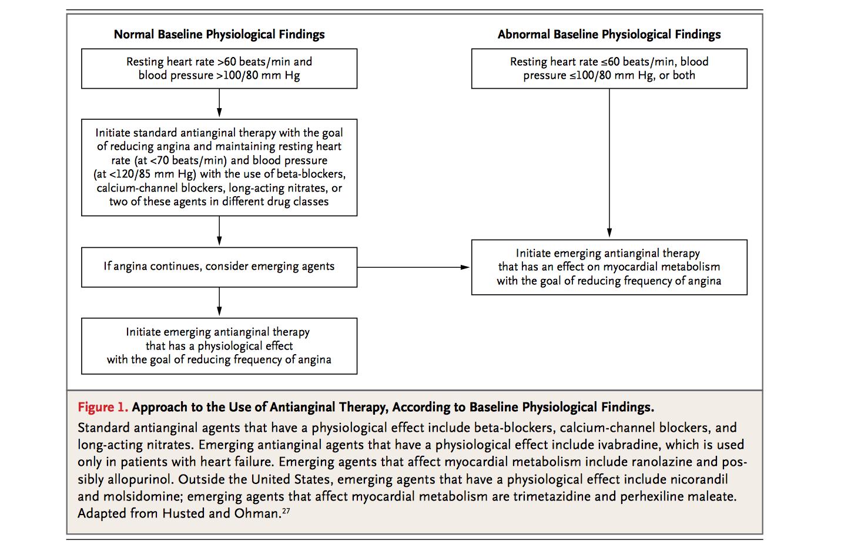How to treat angina