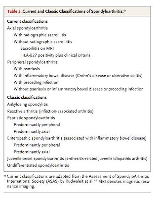 Spondiloartropatiile seronegative | Reumatologie
