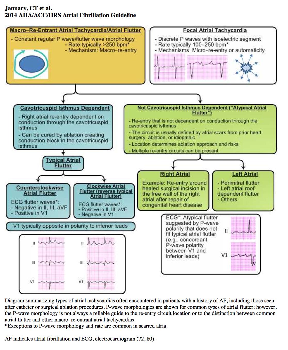acc aha atrial fibrillation guidelines 2016