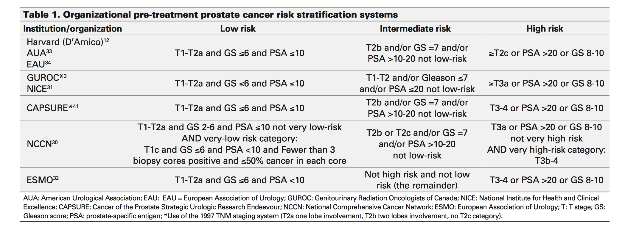Prostrate Cancer and Screening / Testicular Cancer - IM Reference