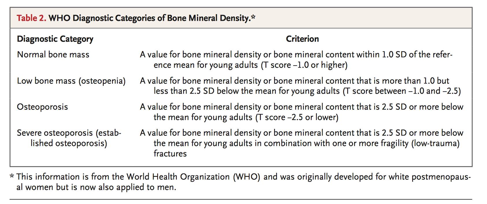 Osteopenia / Osteoporosis